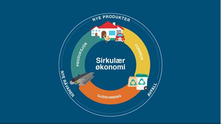Norsk Gjenvinning Group: Workshop om sirkulær økonomi: Har du forslag til  fremtidens ressursbruk?